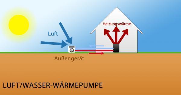 Luft/Wasser-Wärmepumpe - Das Prinzip