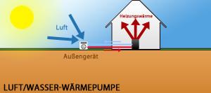 Luft/Wasser-Wärmepumpe Überblick
