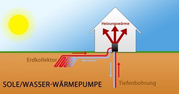 Sole/Wasser-Wärmepumpe - Das Prinzip