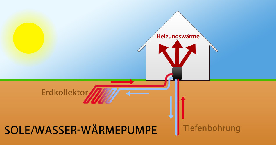 Luft-/Wasser-Wärmepumpe: Was spricht für und gegen die Heizung?