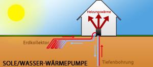Sole/Wasser-Wärmepumpe Überblick