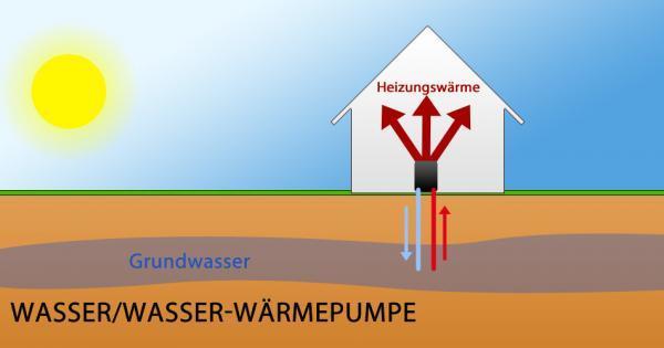 Wasser-Wärmepumpe - das Prinzip