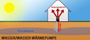 Wasser-Wäermepumpe - Überblick