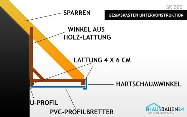 Gesimskasten Unterkonstruktion (Skizze)
