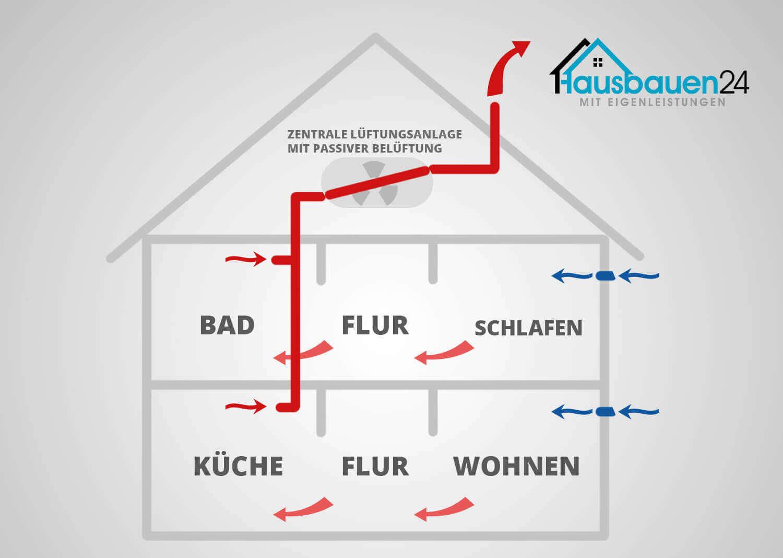 dezentrale wohnrauml ftung und zentrale l ftungsanlage im vergleich. Black Bedroom Furniture Sets. Home Design Ideas