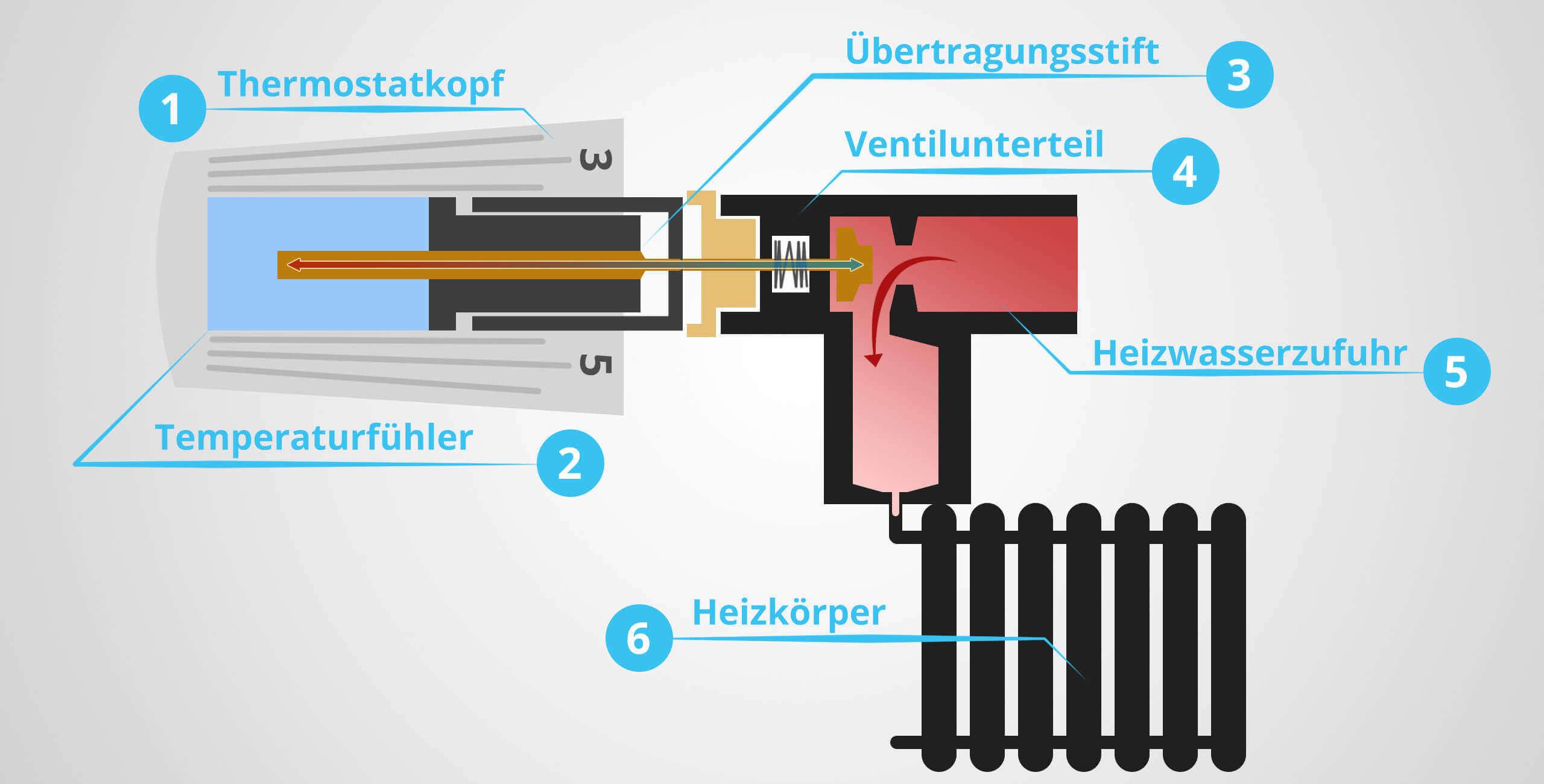 Beliebt Heizkörperthermostat: Grundlagen und Heizungsthermostat wechseln KT02
