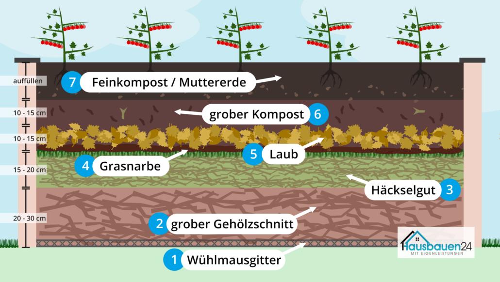 Hochbeet-Schichten Aufbau