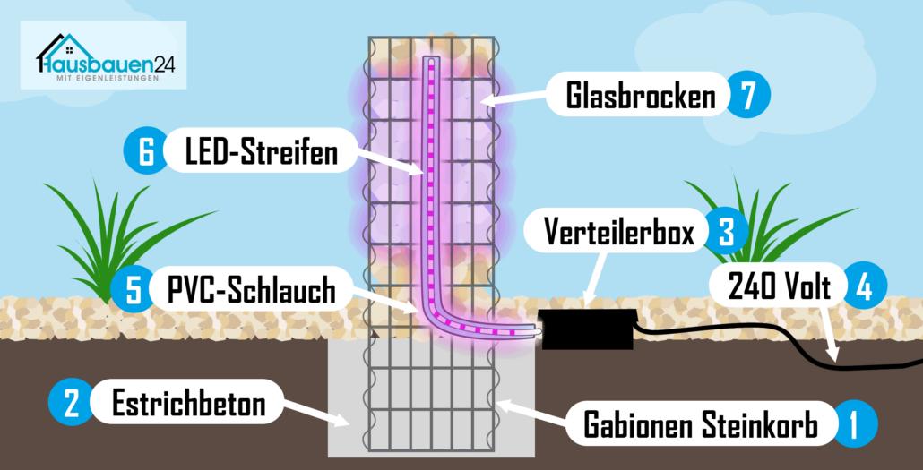 Gabionen Aufbau