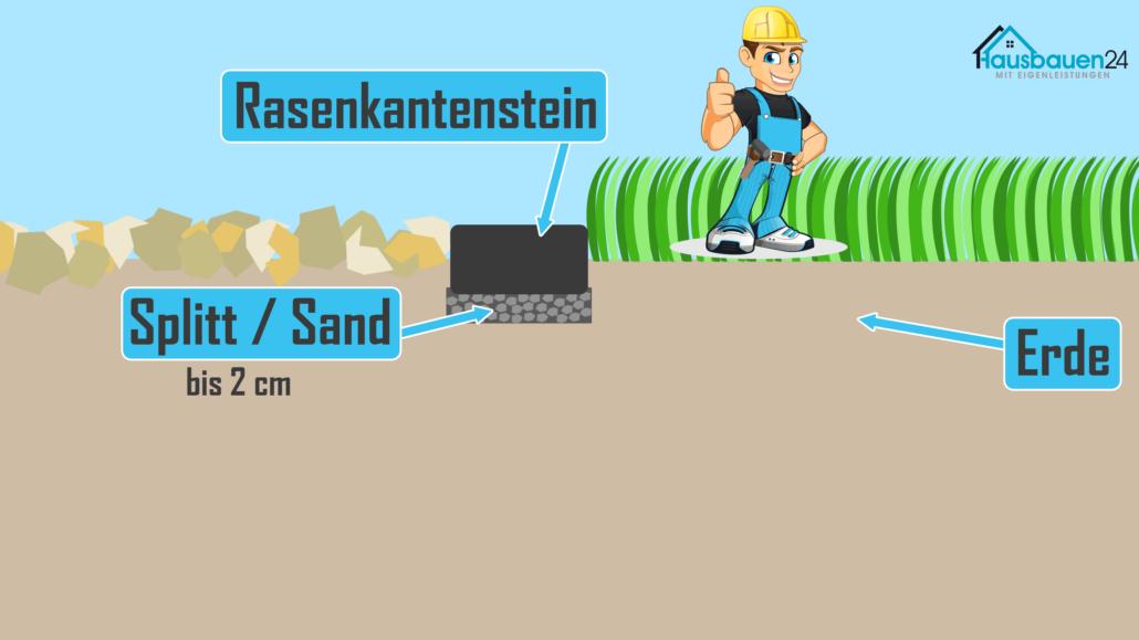 Rasenkantenstein setzen in Splitt bzw. Sand