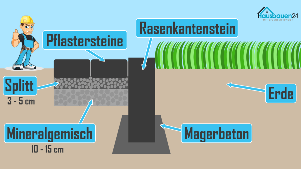Rasenkantensteine setzen: Pflastern Aufbau