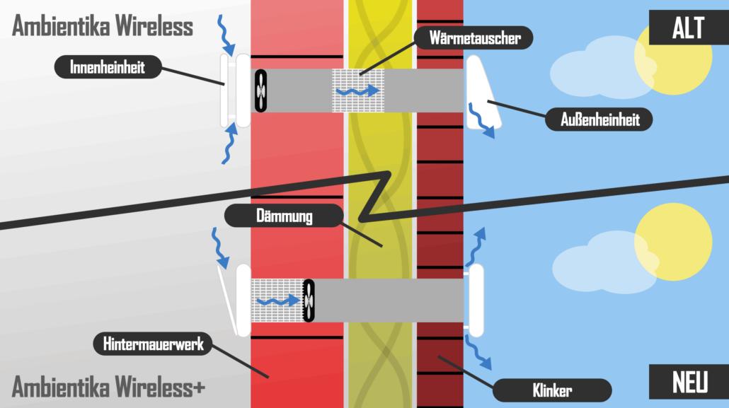 Suedwind Ambientika Wireless Lüftung - Schaubild