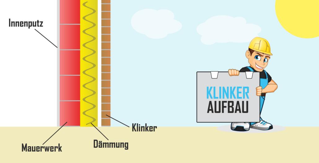 Klinkerfassade Aufbau - Wandaufbau