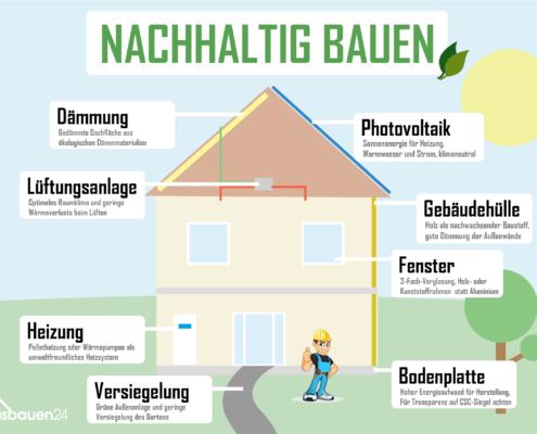 Nachhaltig Haus bauen